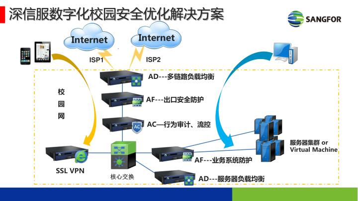 深信服数字化校园安全优化解决方案
