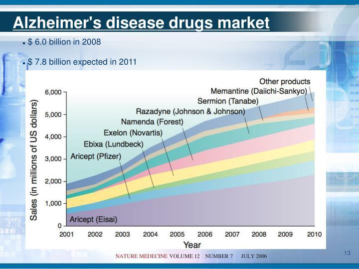 Alzheimer's disease drugs market