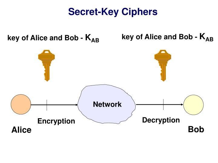 Secret-Key Ciphers