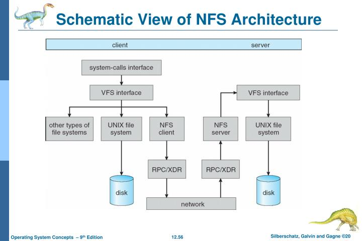 Schematic View of NFS Architecture