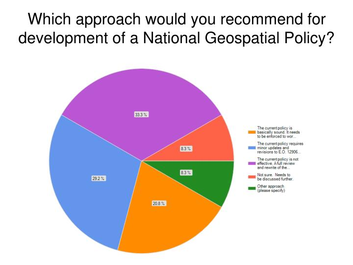 Which approach would you recommend for development of a National Geospatial Policy?