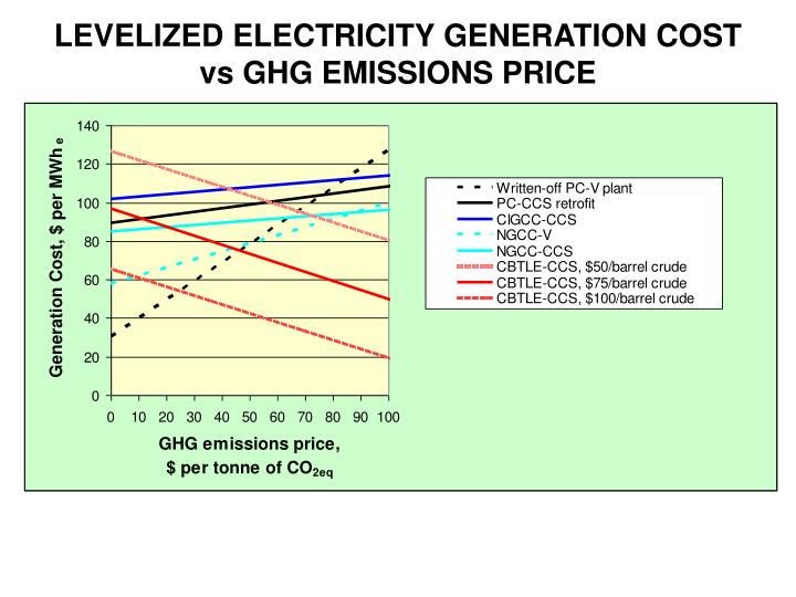 LEVELIZED ELECTRICITY GENERATION COST