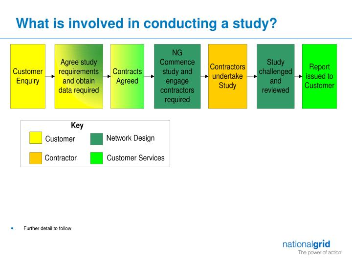 What is involved in conducting a study?