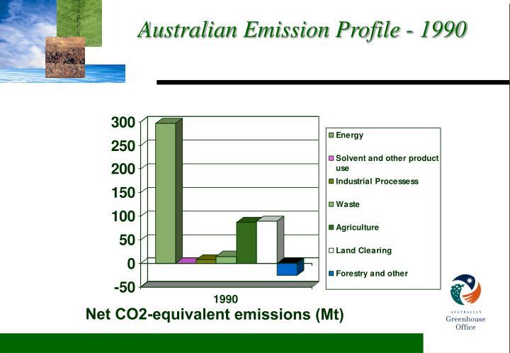 Australian Emission Profile - 1990