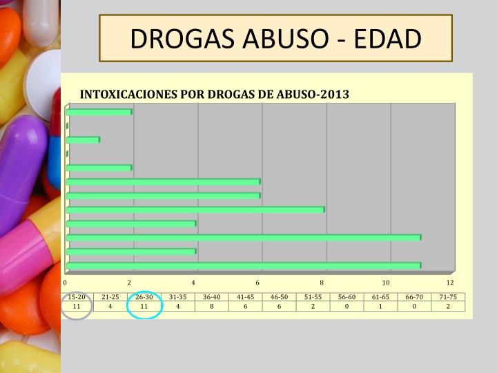 DROGAS ABUSO - EDAD