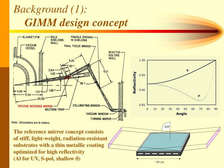 Background 1 gimm design concept
