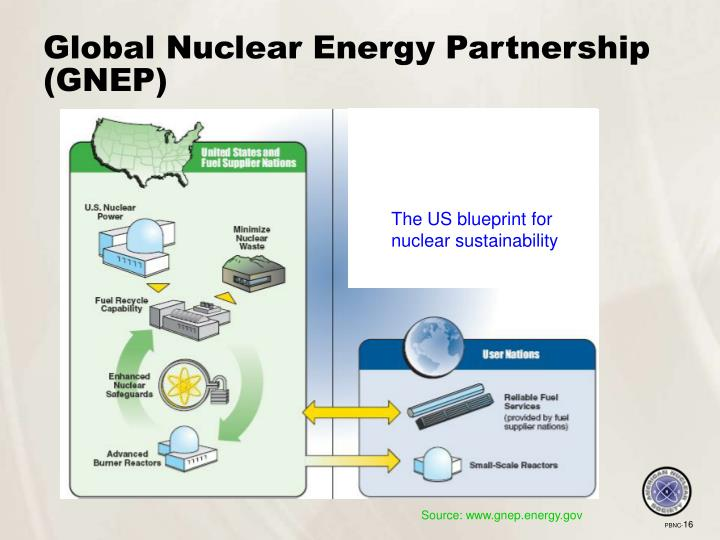 Global Nuclear Energy Partnership (GNEP)