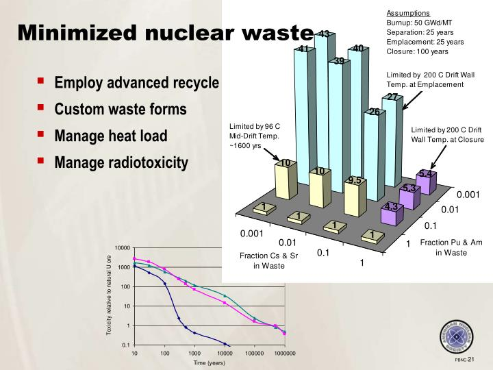 Minimized nuclear waste