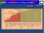 state wise achievement in anganwadi toilets
