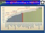state wise achievement in ihhls tsc