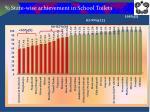 state wise achievement in school toilets