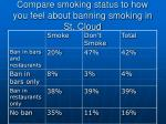 compare smoking status to how you feel about banning smoking in st cloud