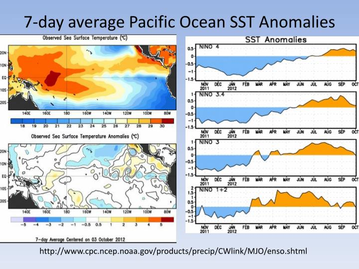 7-day average Pacific Ocean SST Anomalies