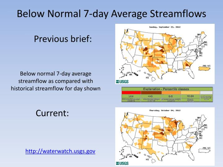 Below Normal 7-day Average