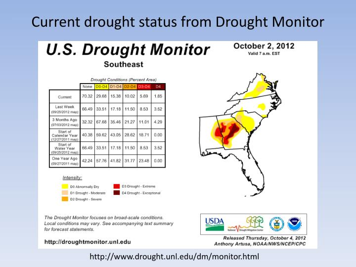 Current drought status from drought monitor