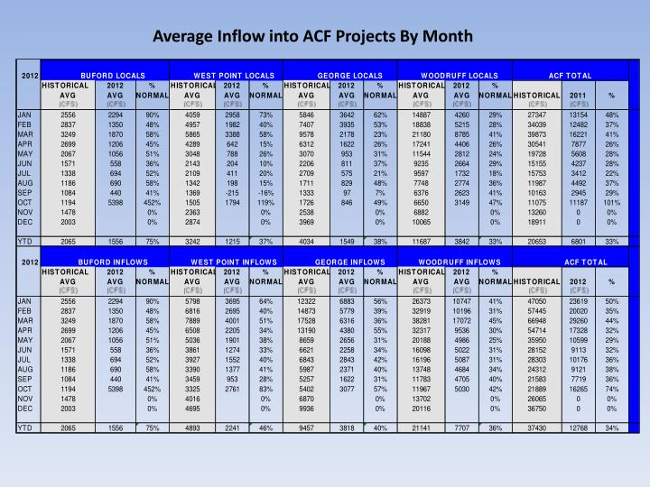 Average Inflow into ACF Projects By Month