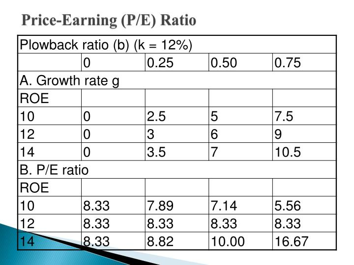 Price-Earning (P/E) Ratio