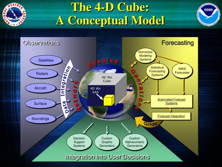 The 4-D Cube: