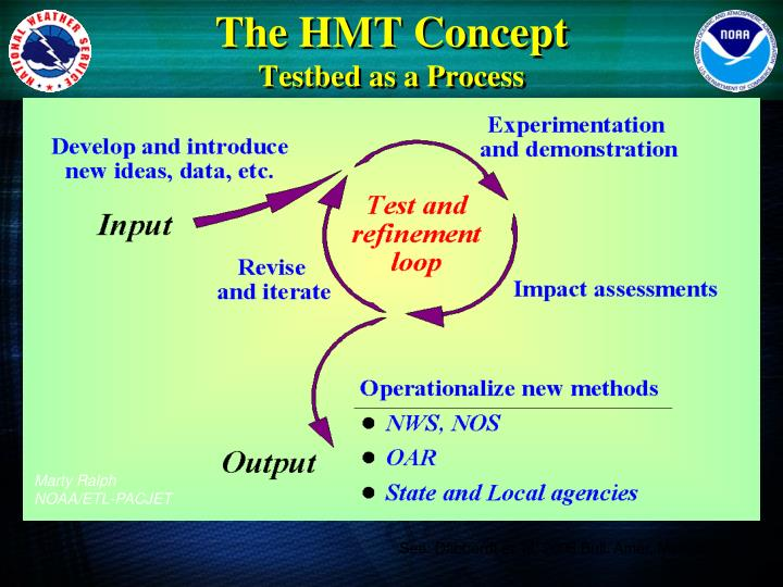 The HMT Concept