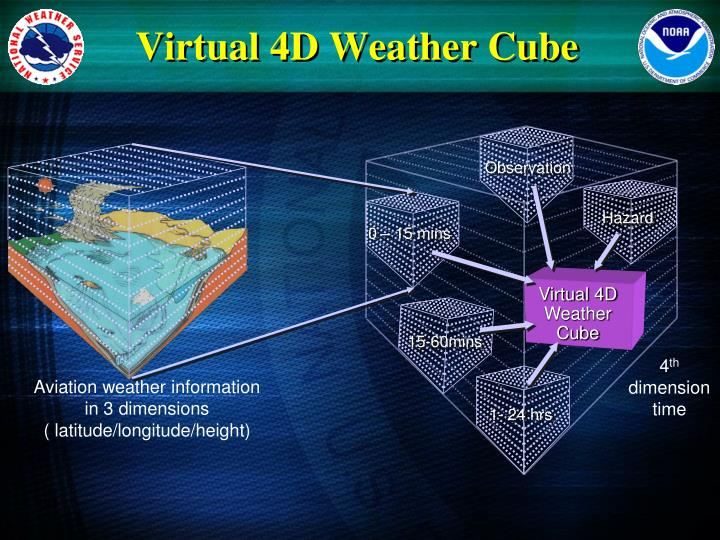 Virtual 4D Weather Cube