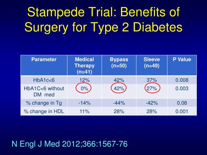 Stampede Trial: Benefits of Surgery for Type 2 Diabetes