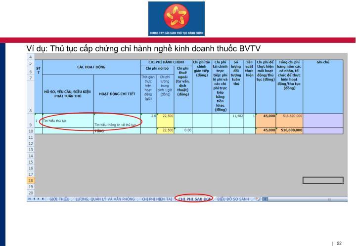 Ví dụ: Thủ tục cấp chứng chỉ hành nghề kinh doanh thuốc BVTV
