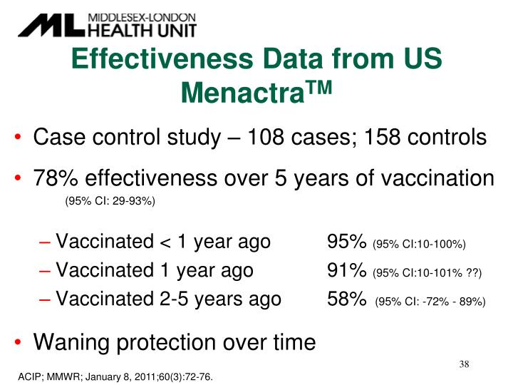 Effectiveness Data from US  Menactra