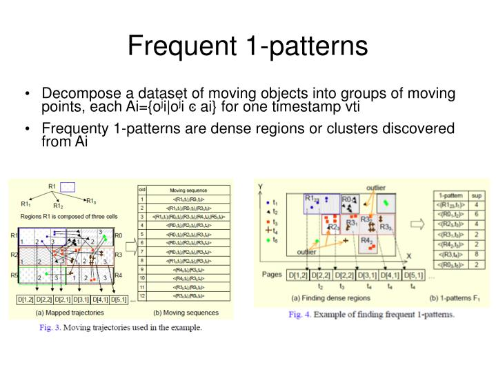 Frequent 1-patterns