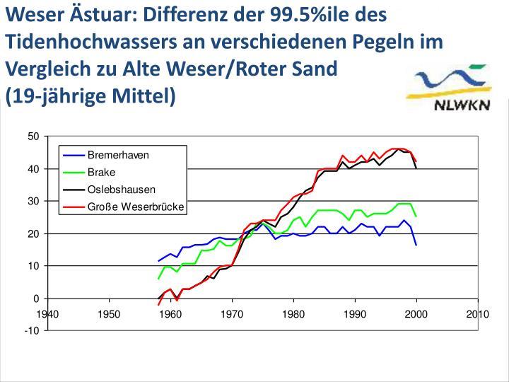 Weser Ästuar: Differenz der 99.5%ile des Tidenhochwassers an verschiedenen Pegeln im Vergleich zu Alte Weser/Roter