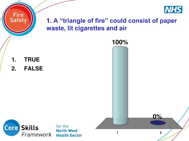 1 a triangle of fire could consist of paper waste lit cigarettes and air