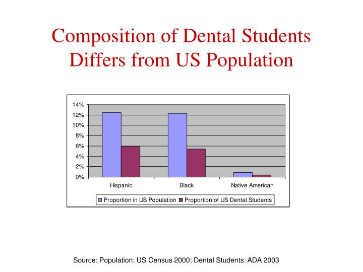 Composition of Dental Students Differs from US Population