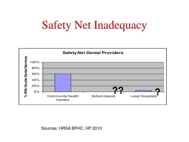 Safety net inadequacy
