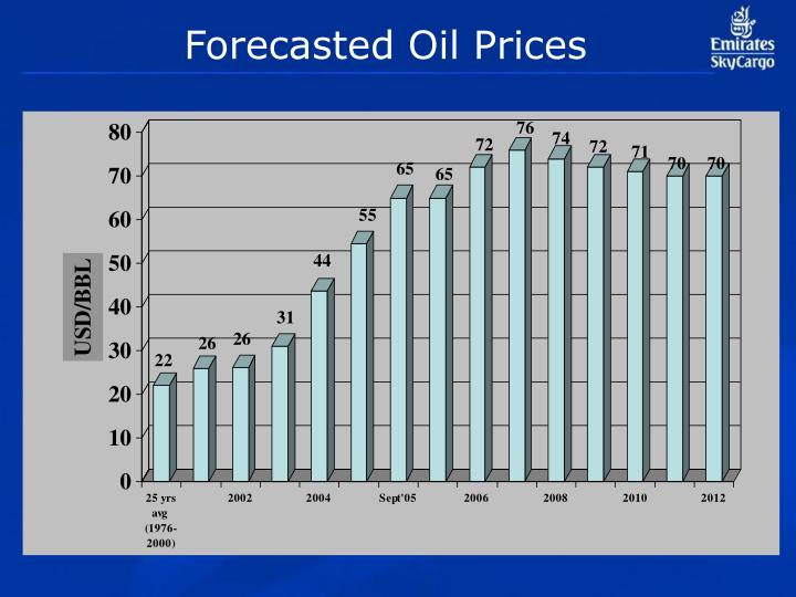 Forecasted Oil Prices