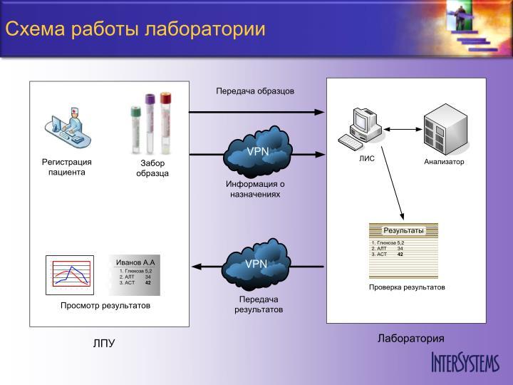 Схема работы лаборатории