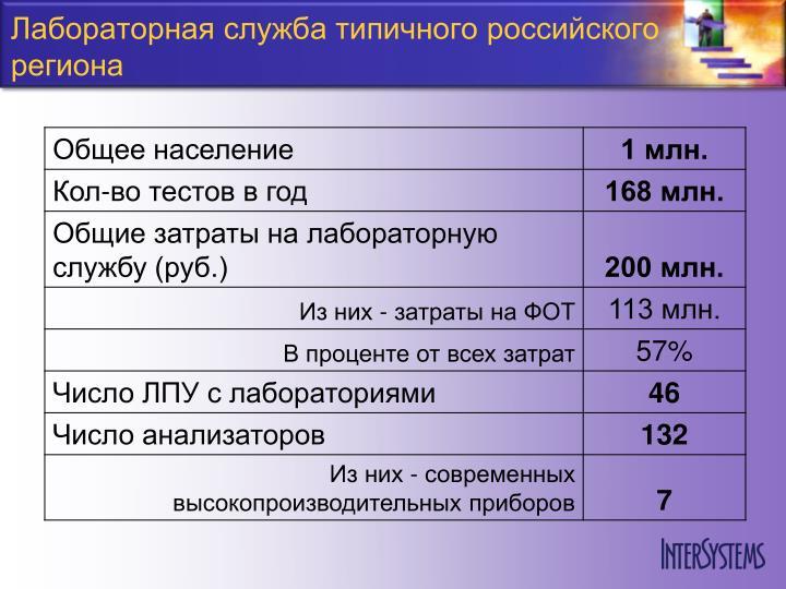 Лабораторная служба типичного российского региона