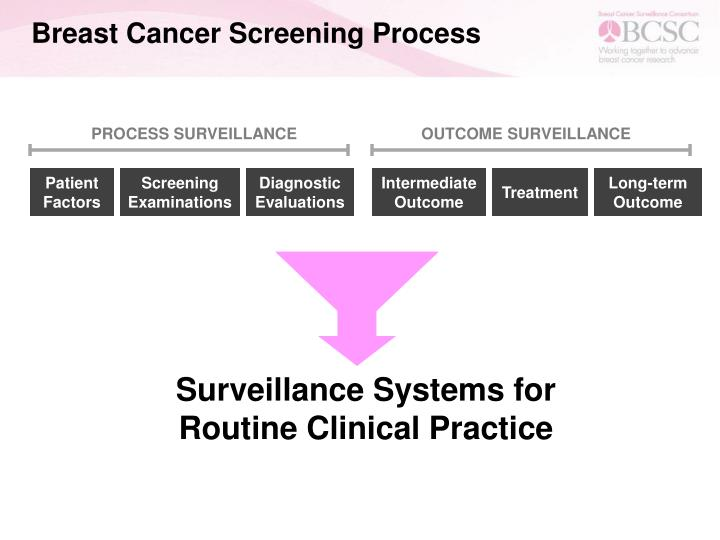 Breast Cancer Screening Process