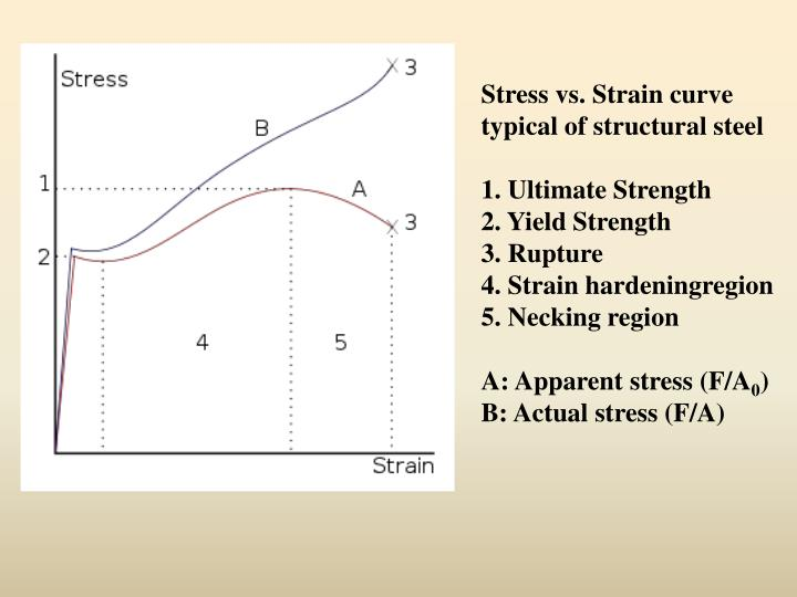 Stress vs. Strain curve typical of structural steel