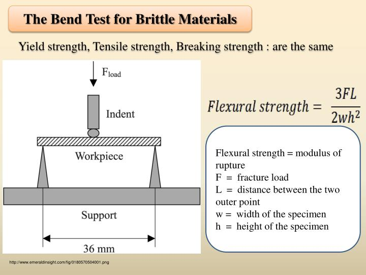 The Bend Test for Brittle Materials