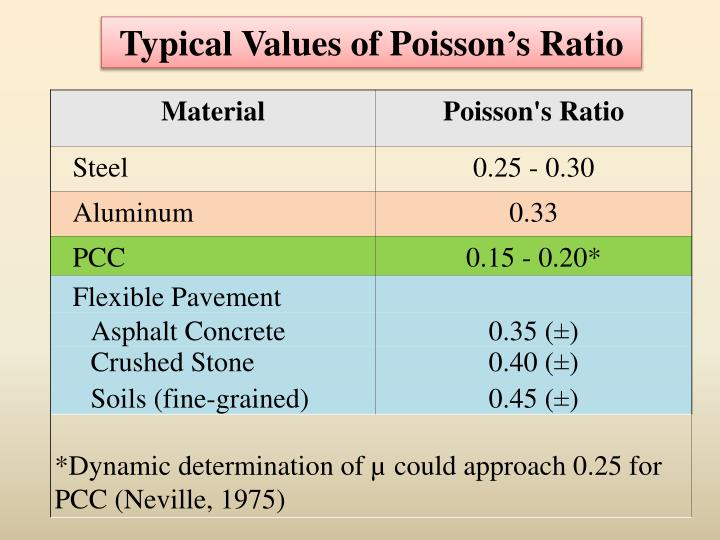 Typical Values of Poisson's Ratio
