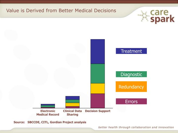 Value is Derived from Better Medical Decisions