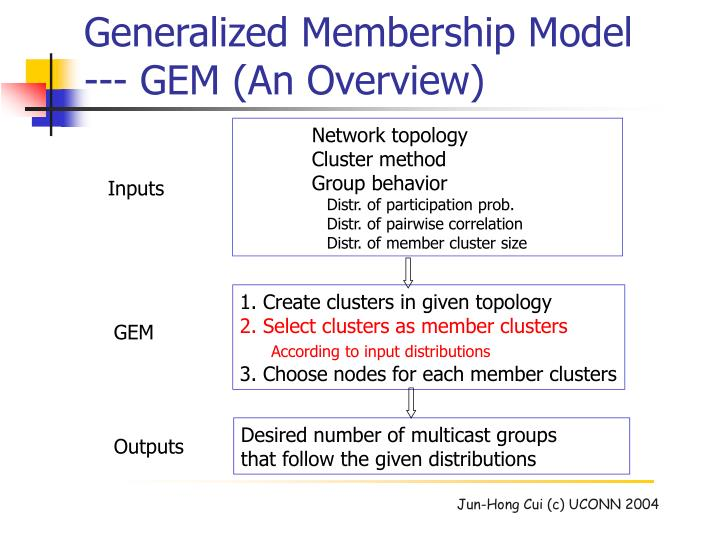 Generalized Membership Model