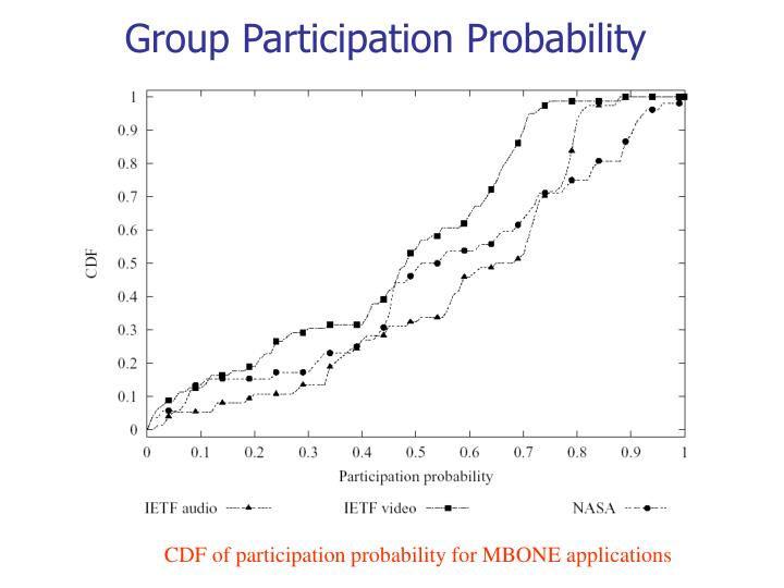 Group Participation Probability