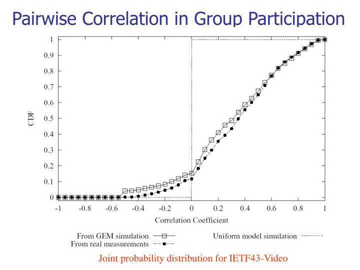 Pairwise Correlation in Group Participation
