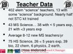teacher data