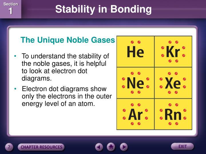 The Unique Noble Gases