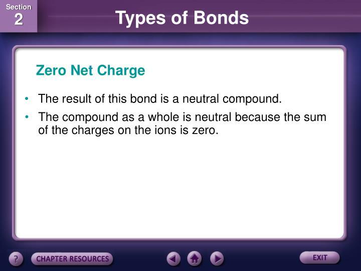 Zero Net Charge