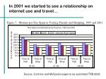 in 2001 we started to see a relationship on internet use and travel