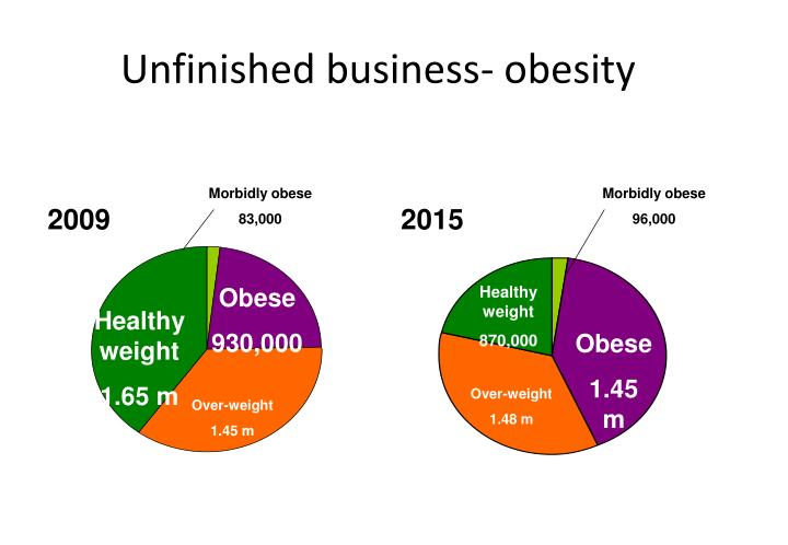 Unfinished business- obesity