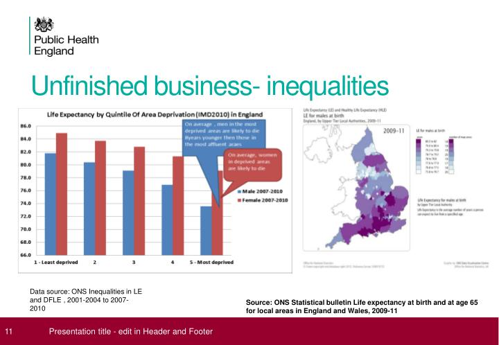 Unfinished business- inequalities