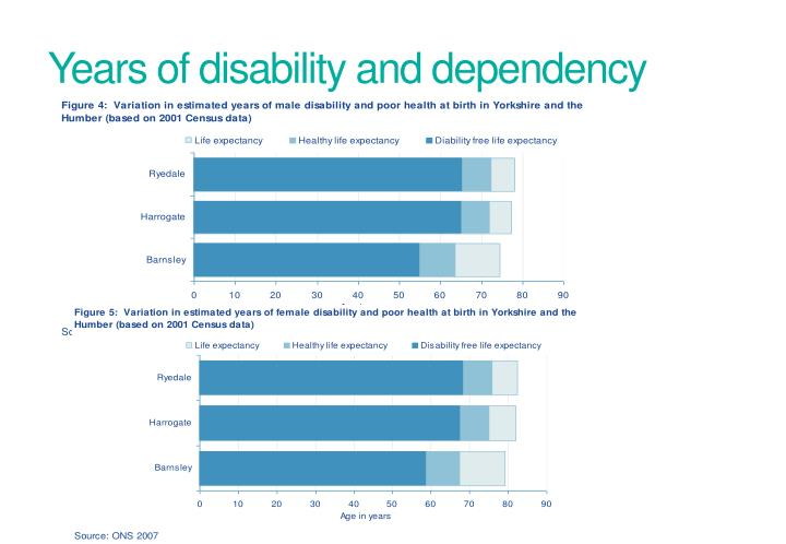 Years of disability and dependency